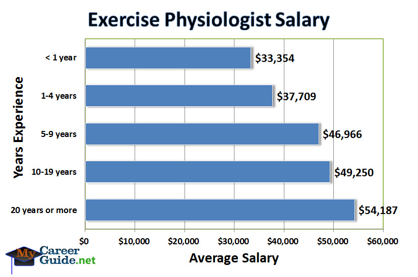 Exercise Physiologist Salary